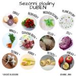 Sezónní ovoce a zelenina v dubnu